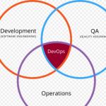 Group logo of DevOps